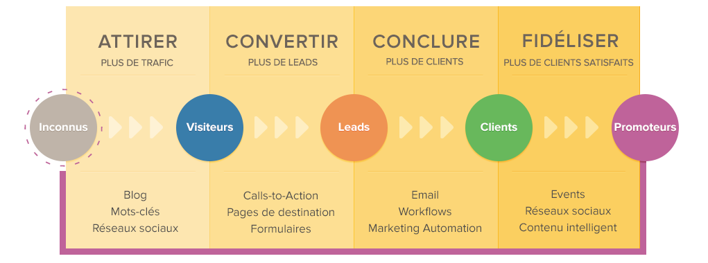 Process inbound marketing