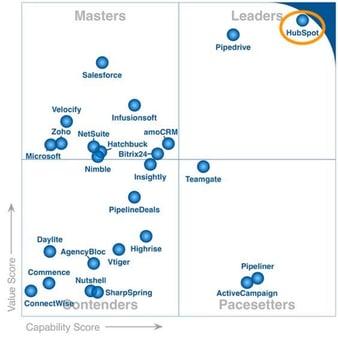 Customer's Choice for CRM Lead Management on Gartner