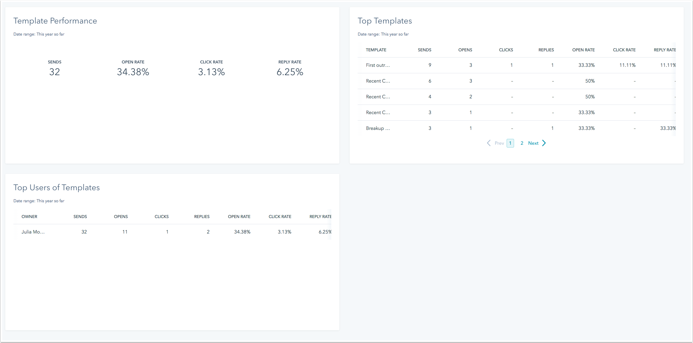 sales-email-dashboard-templates