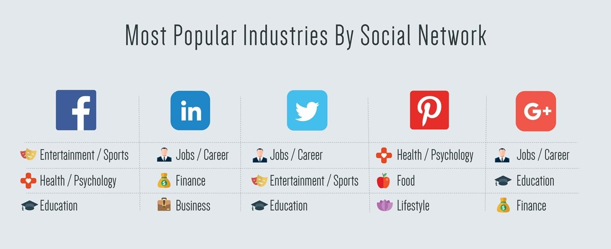 Most-Popular-Industries-By-Social-Network.jpg