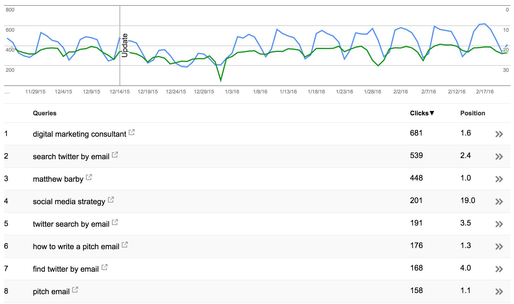 Search Console.png?t=1529730594415&width=600&name=Search Console Blog SEO İpuçları Blog İçeriği Optimizasyonu