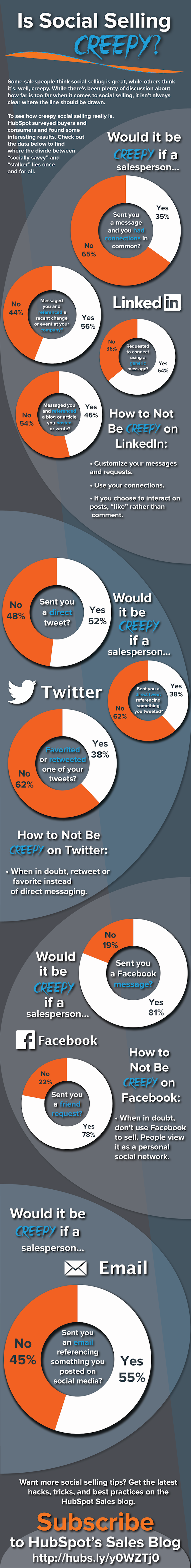 Social Selling Creepy Infographic