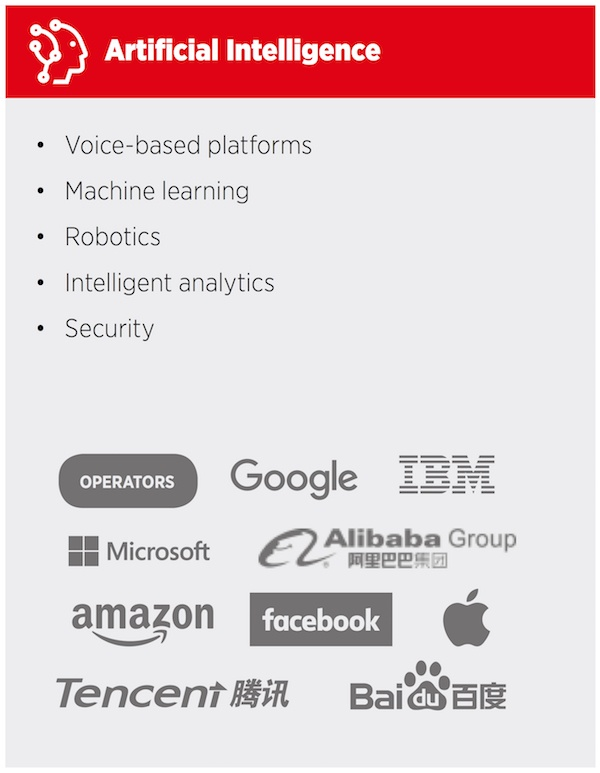 list of companies that offer artificial intelligence solutions such as robotics, machine learning, and voice assistants.
