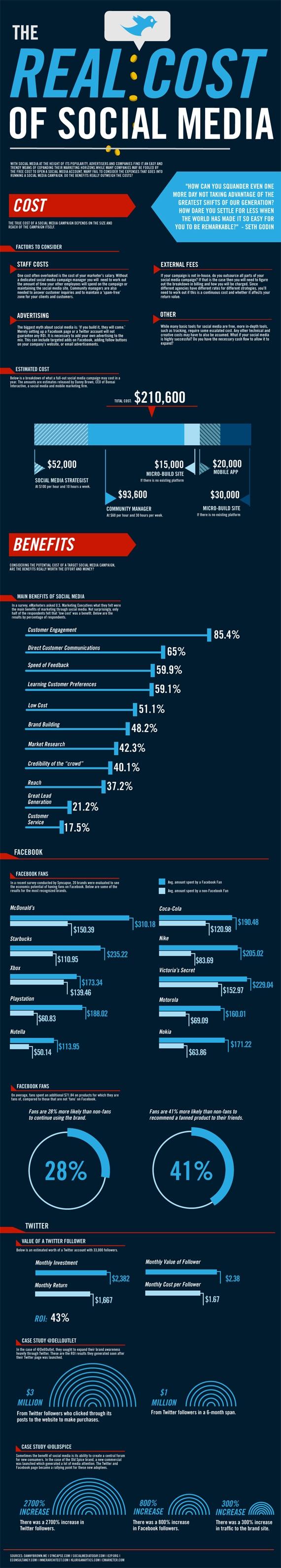 El costo real de las redes sociales costo real de las redes sociales chihuahua El costo real de las redes sociales chihuahua [infografía] The Real Cost Of Social Media