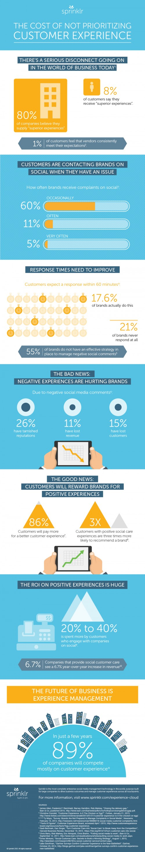 Social media customer experience statistics survey