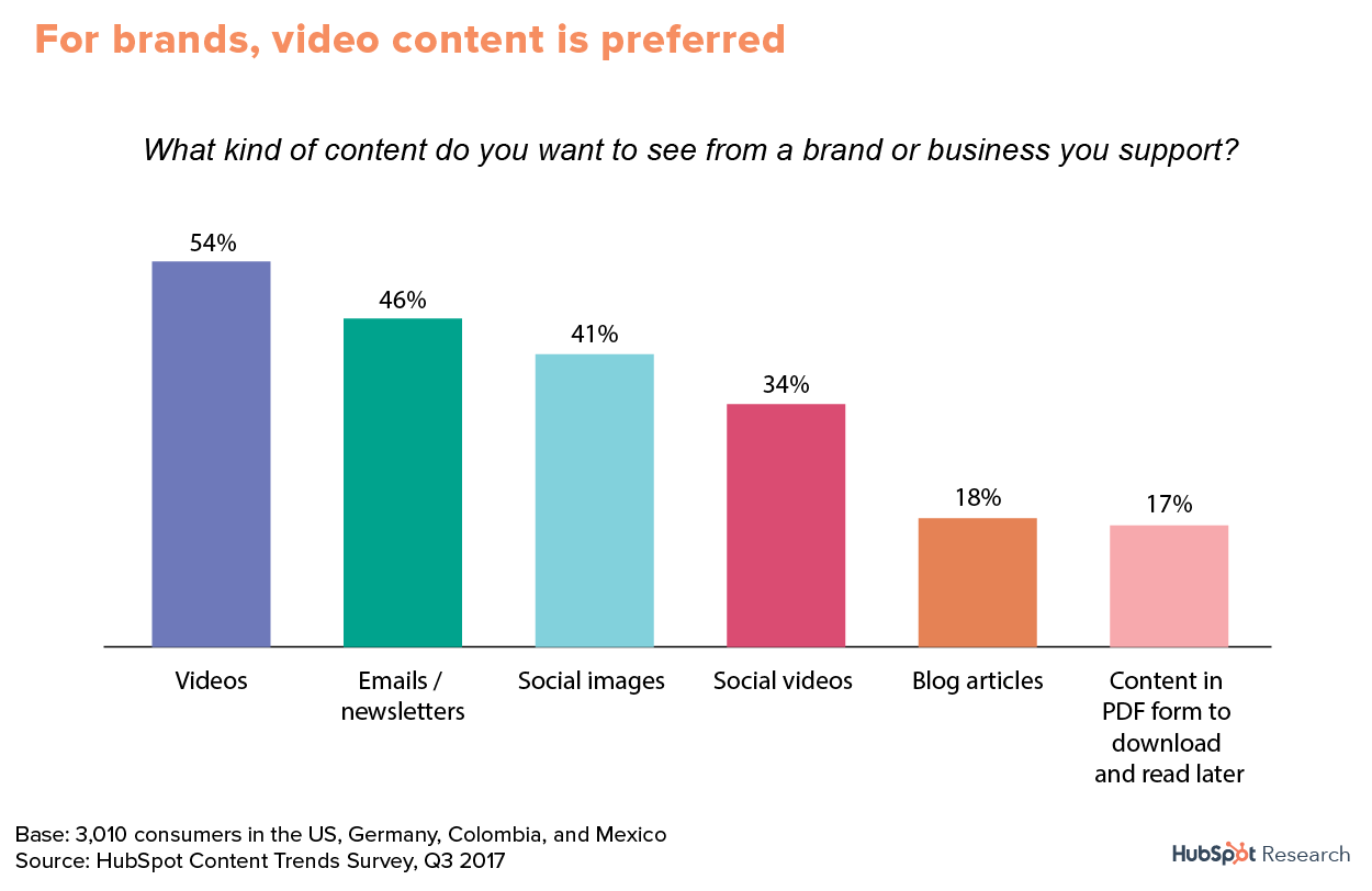 Best types of content for content marketing
