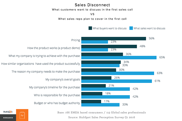 European Buyers Speak Out: How Sales Needs To Evolve