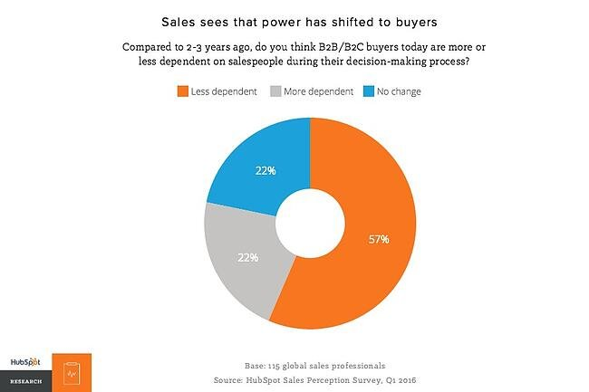 [research] Driving revenue by understanding your buyers
