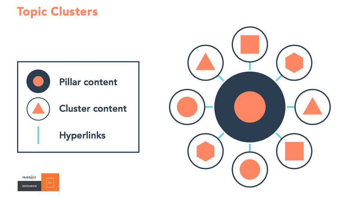 De Pillar Pages y Topic Clusters: El nuevo SEO
