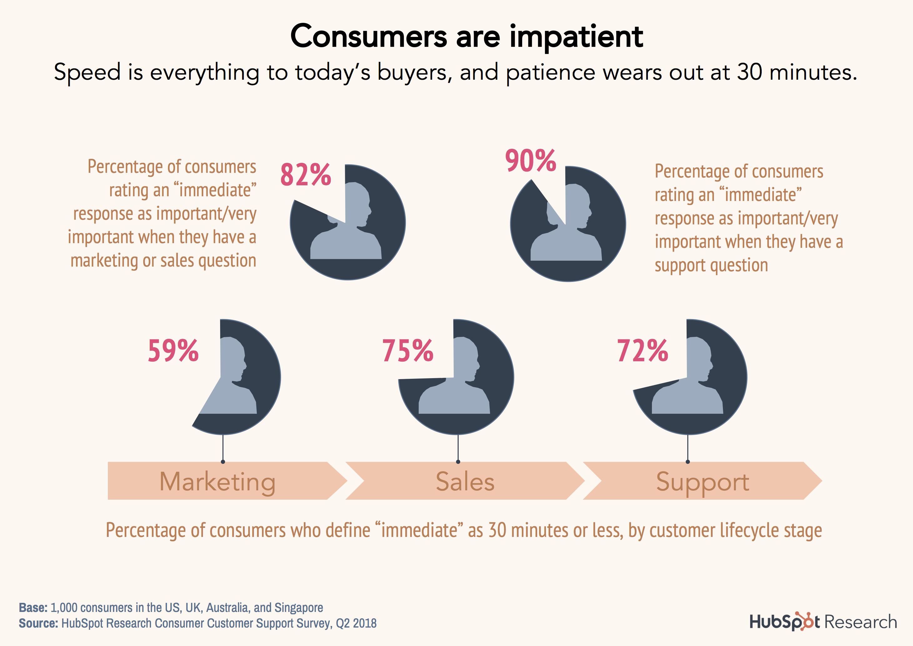 2-consumers-are-impatient