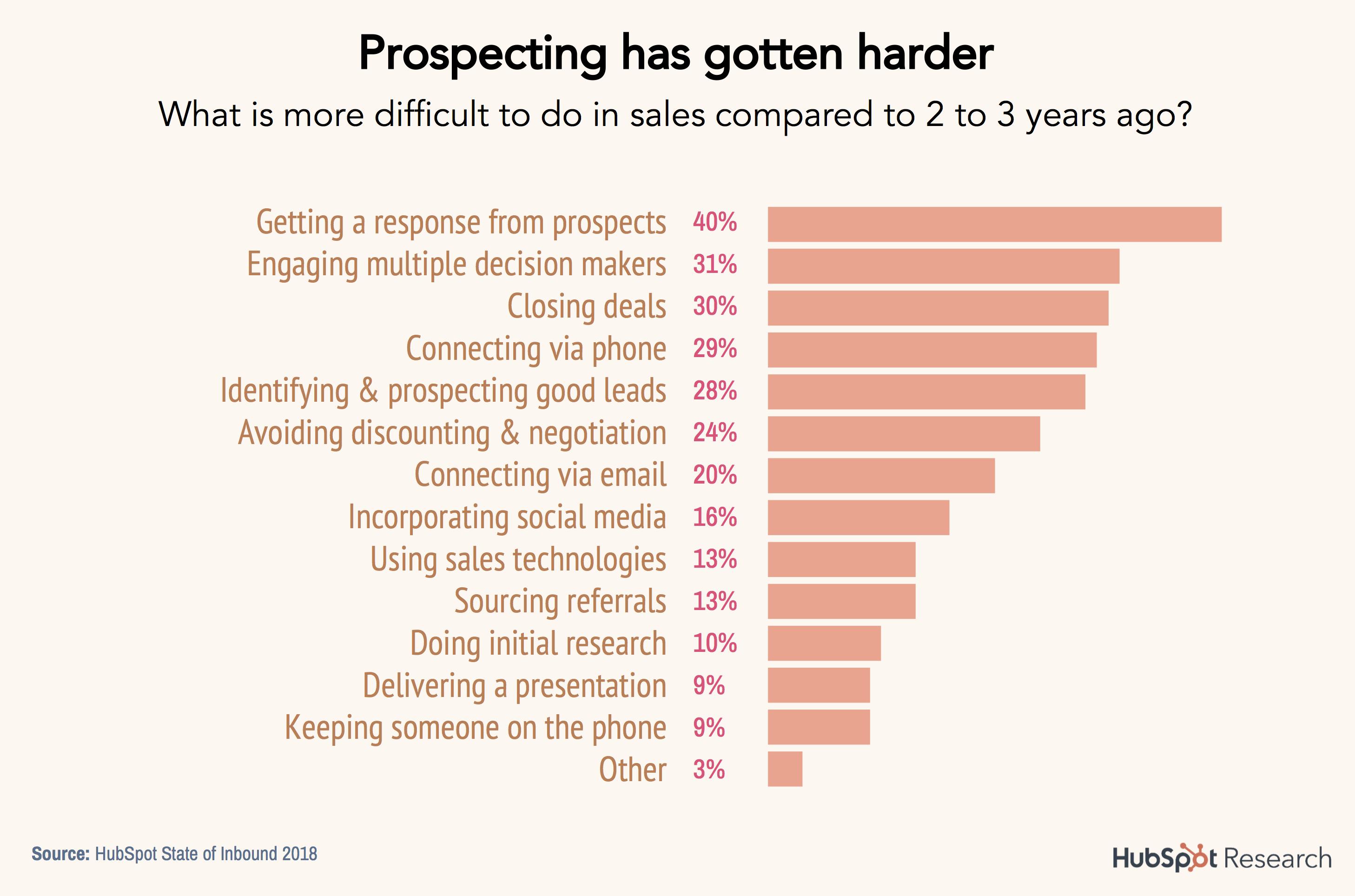8-prospecting-is-harder