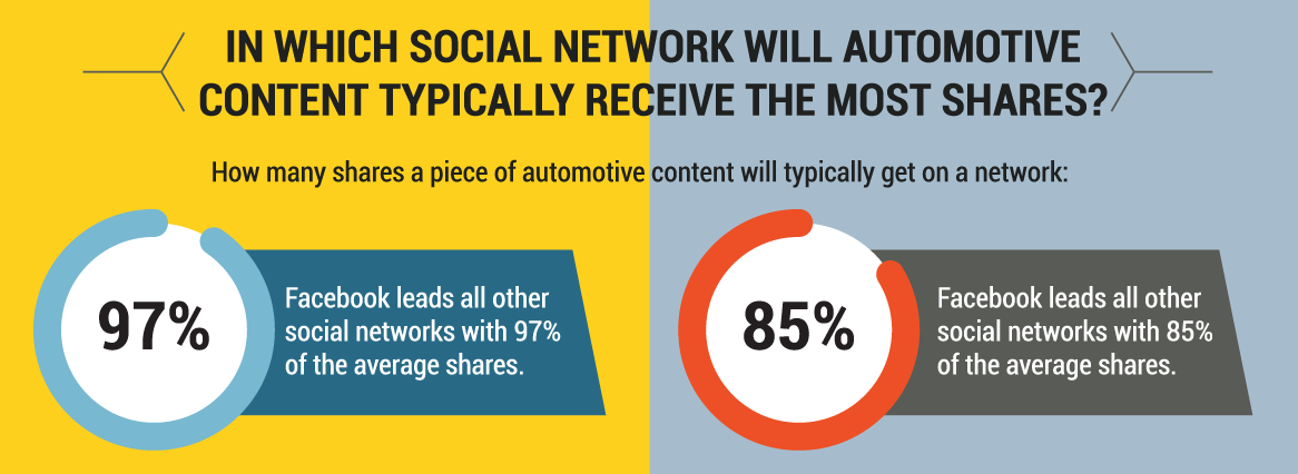 automotive-content-social-networks.png