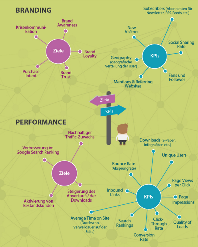 content-marketing-kpi-infografik.png