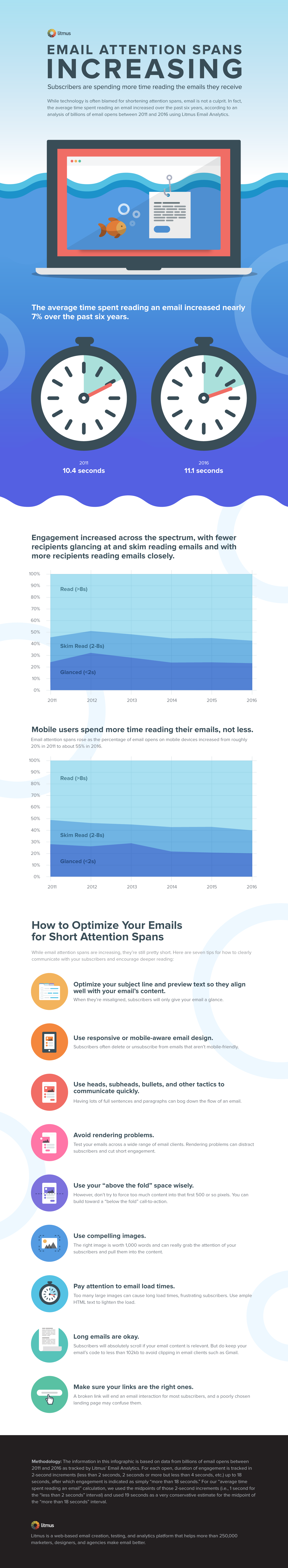 email-attention-spans-increasing-design.png