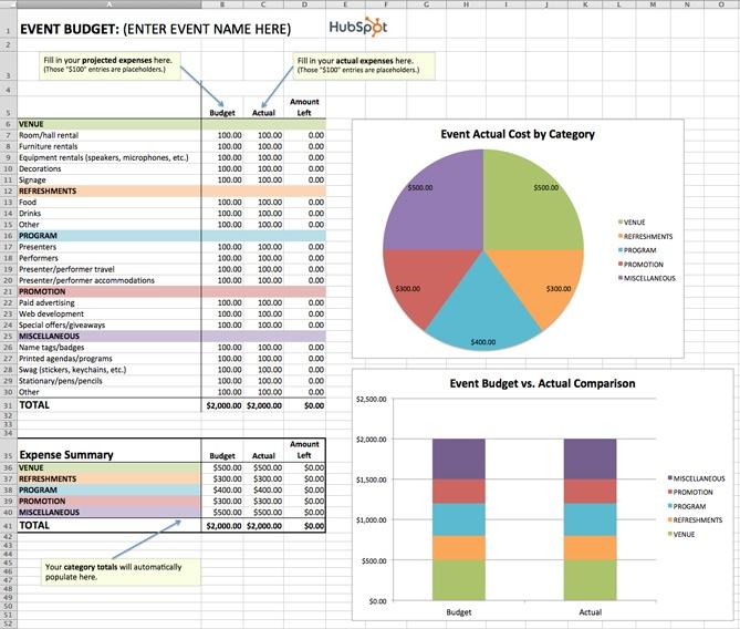sle event budget www