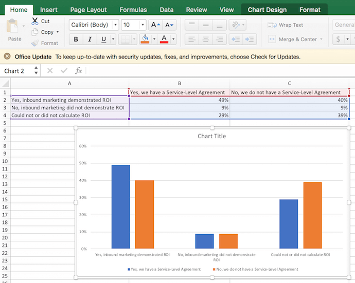 2-dimensional column chart created from Excel data on inbound marketing ROI
