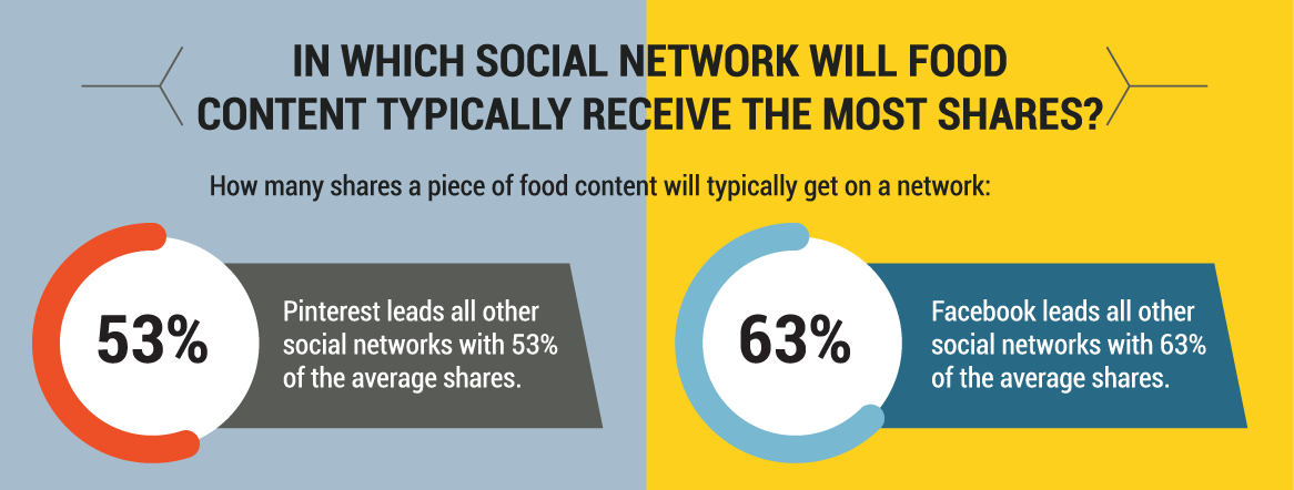 food-content-social-networks.png