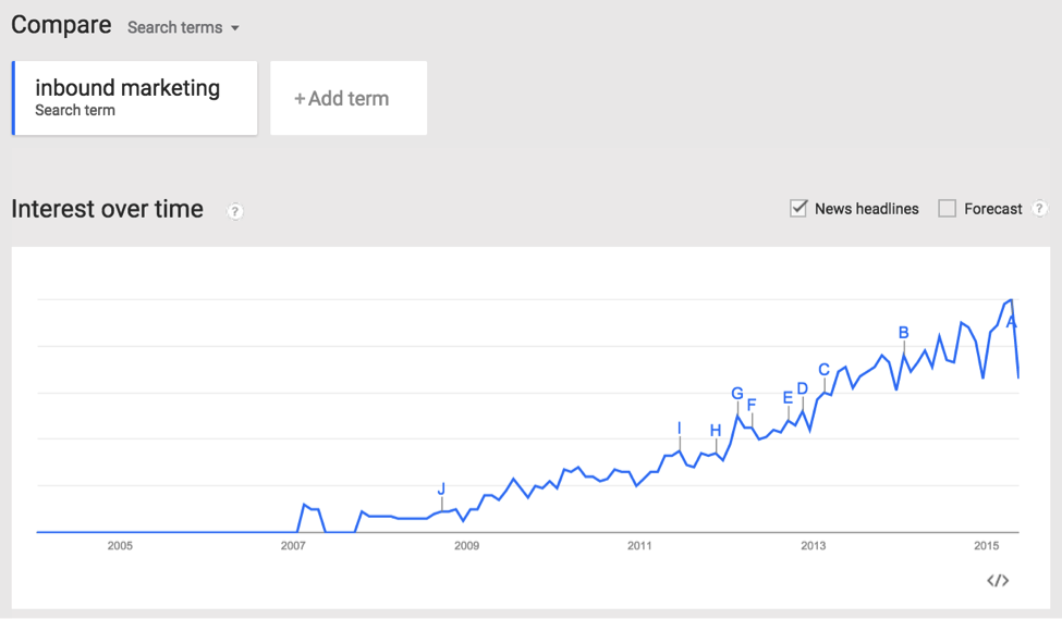 google-trends-inbound-marketing.png