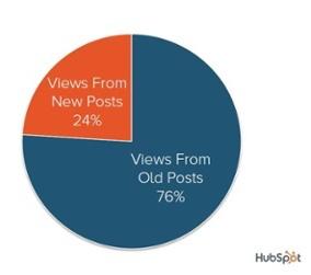 hubspot-old-new-blog-distribution-1.jpg