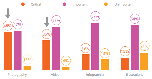importance-of-visuals. - content marketing stats