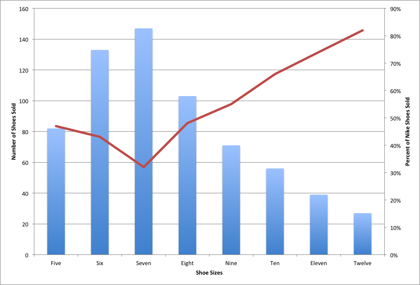 How to add a secondary axis to an excel chart final mac graph ccuart Choice Image