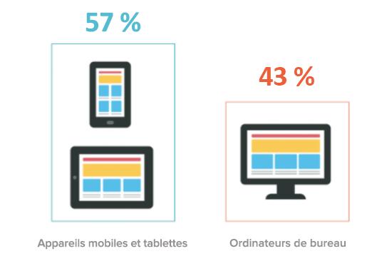 trafic sur mobile et tablette vs sur pc