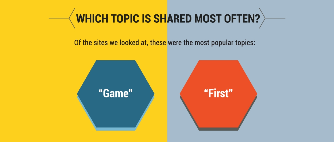 news-content-most-shared-topics.png