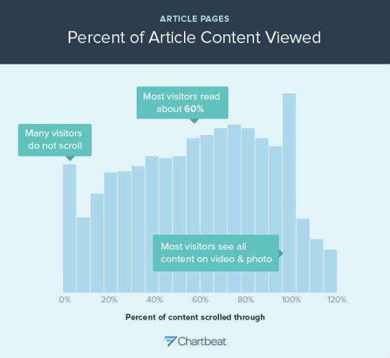percent-of-article-content-viewed.jpg