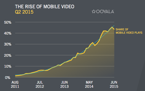 rise-of-mobile-video-2015.png