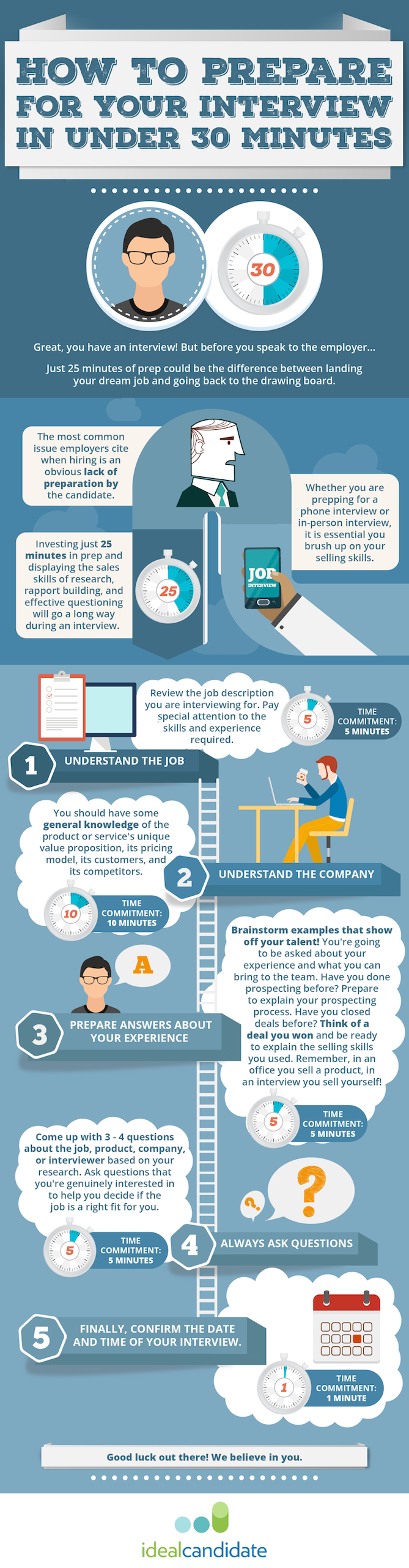 prepare a successful interview in 5 steps infographic prepare a successful interview in 5 steps