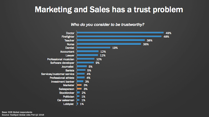 trust in professional selling Sell trust-based professional selling 5th 5e author(s): thomas n ingram isbn-13: 9781305662094 9781305662087 isbn-10: 1305662091 1305662083.