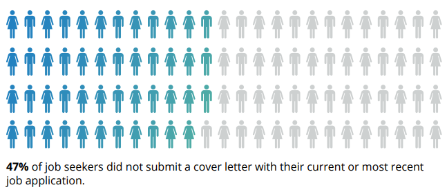 submit-cover-letter