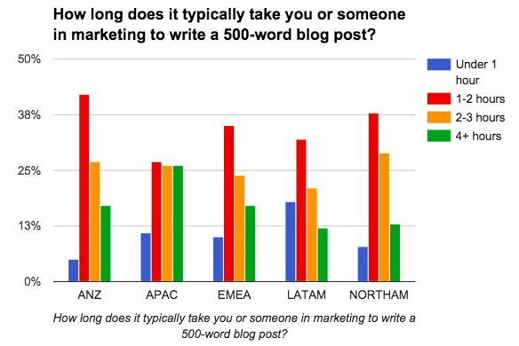 Average time it takes to write a blog post