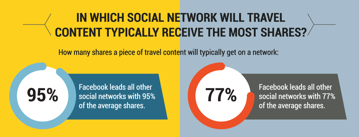 travel-content-social-networks.png