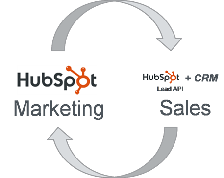 Closed Loop Between HubSpot & Any CRM