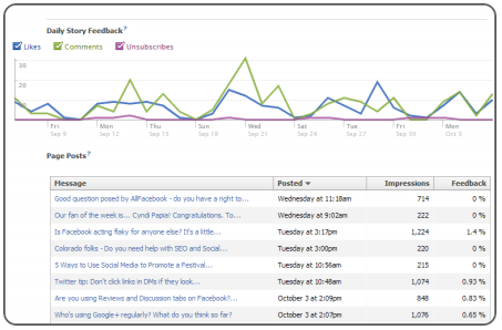 A view of Facebook's insights graph.