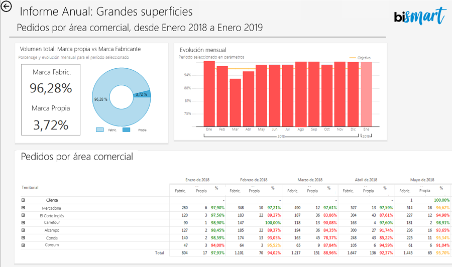 Bismart Informes interactivos con Microsoft Reporting Services.