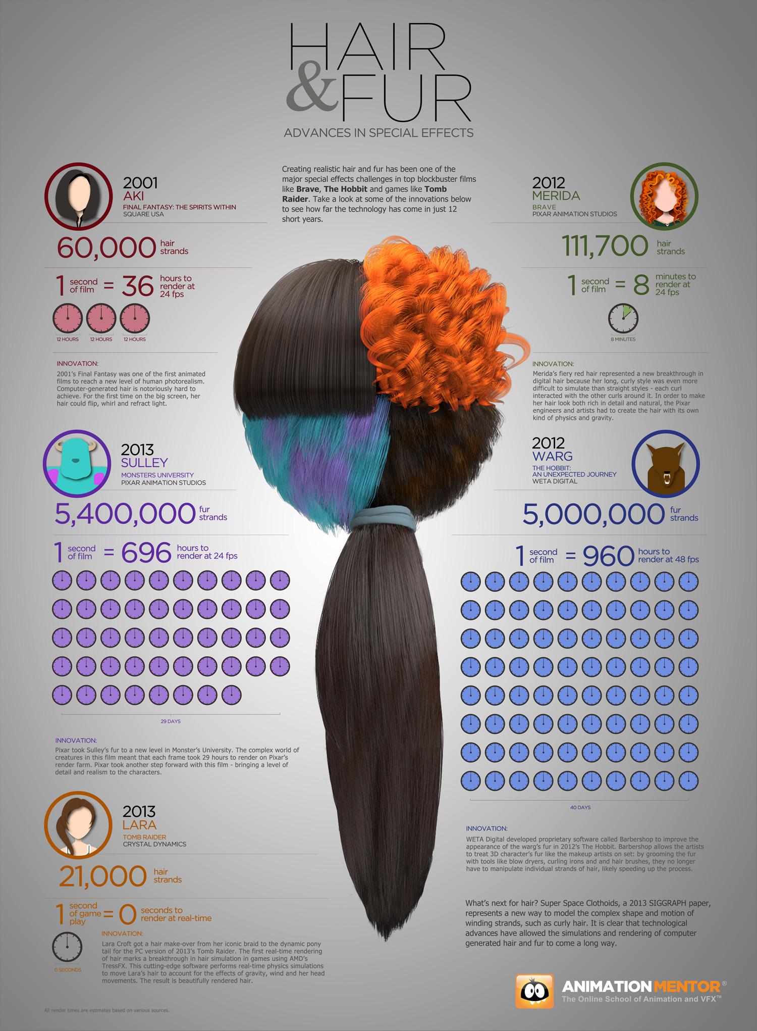 Infographics – 3D Animation & Entertainment Industries