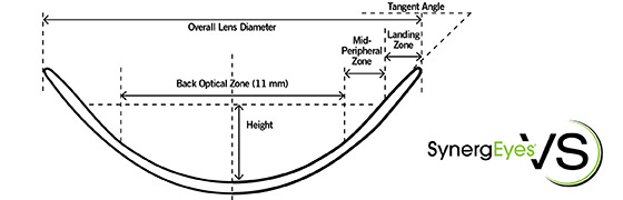 Clinical Performance of a  New Bitangential Mini-scleral Lens