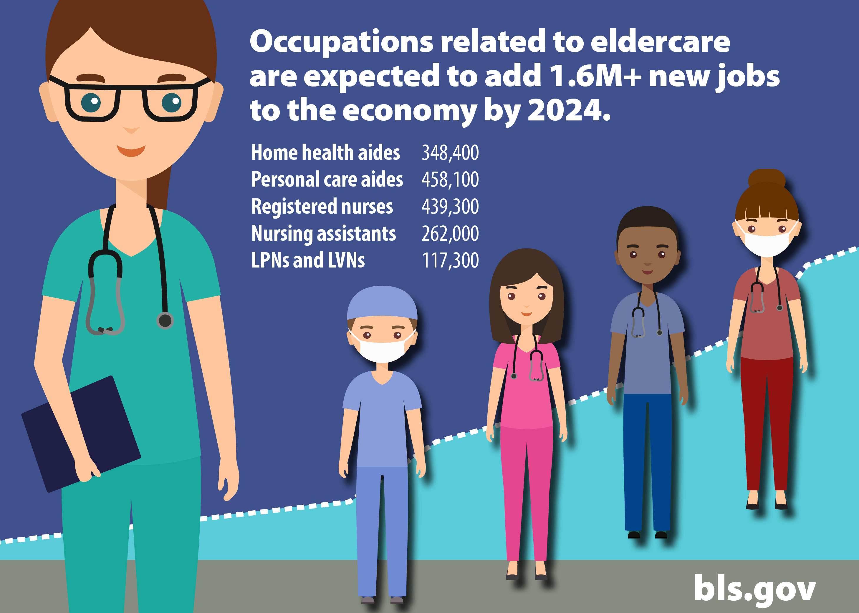 An illustrated chart of the expected growth in eldercare jobs.