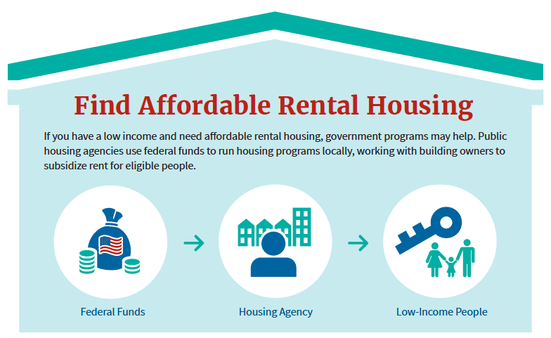 Find Affordable Rental Housing infographic clip shaped like a house
