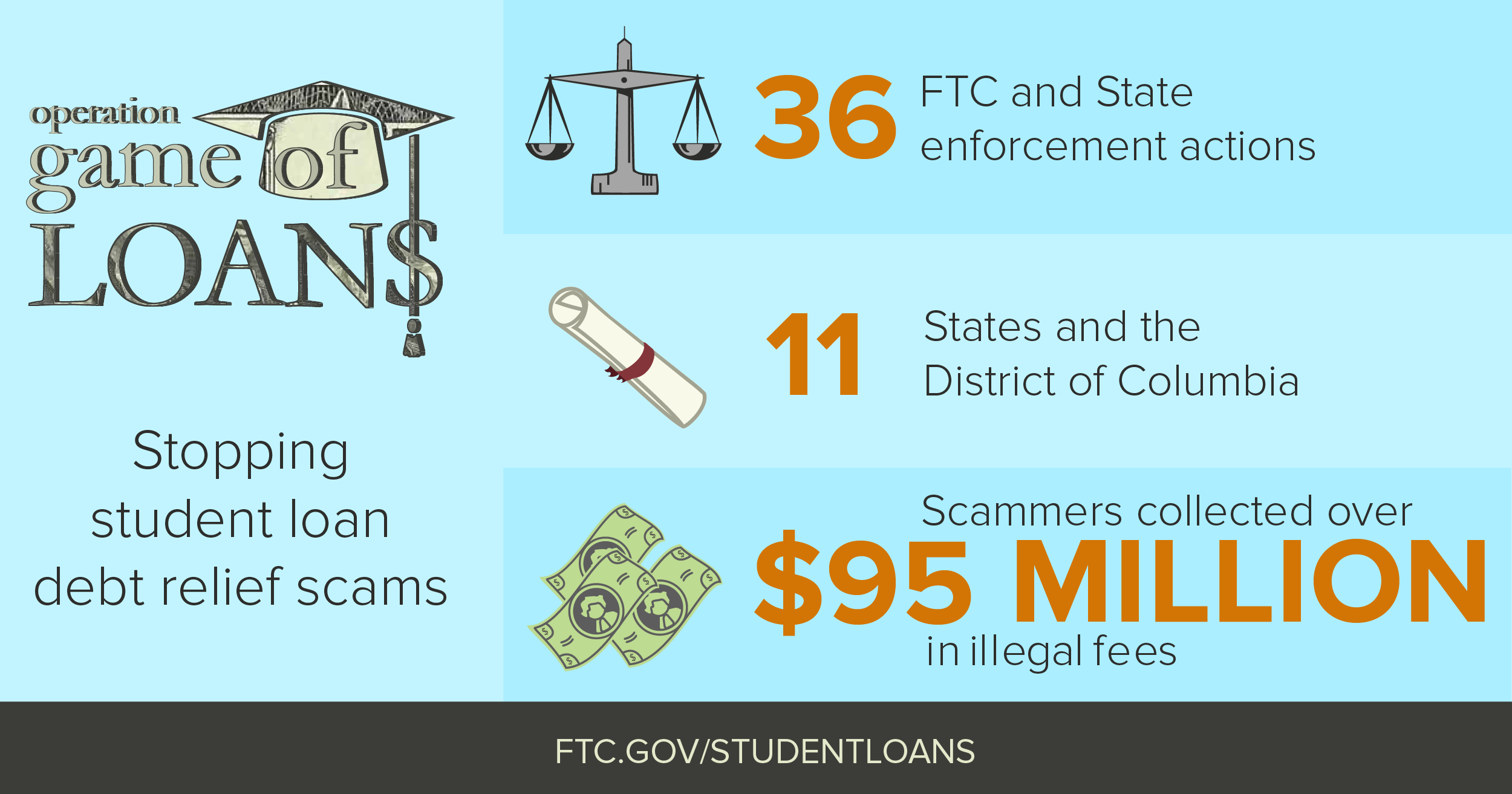 An infographic detailing the  amount of penalty money collected by FTC, the number of states affected and amounts of fees collected by scammers