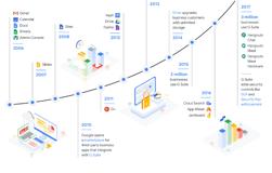 Google anuncia ajuste nos preços do G Suite pela primeira vez!