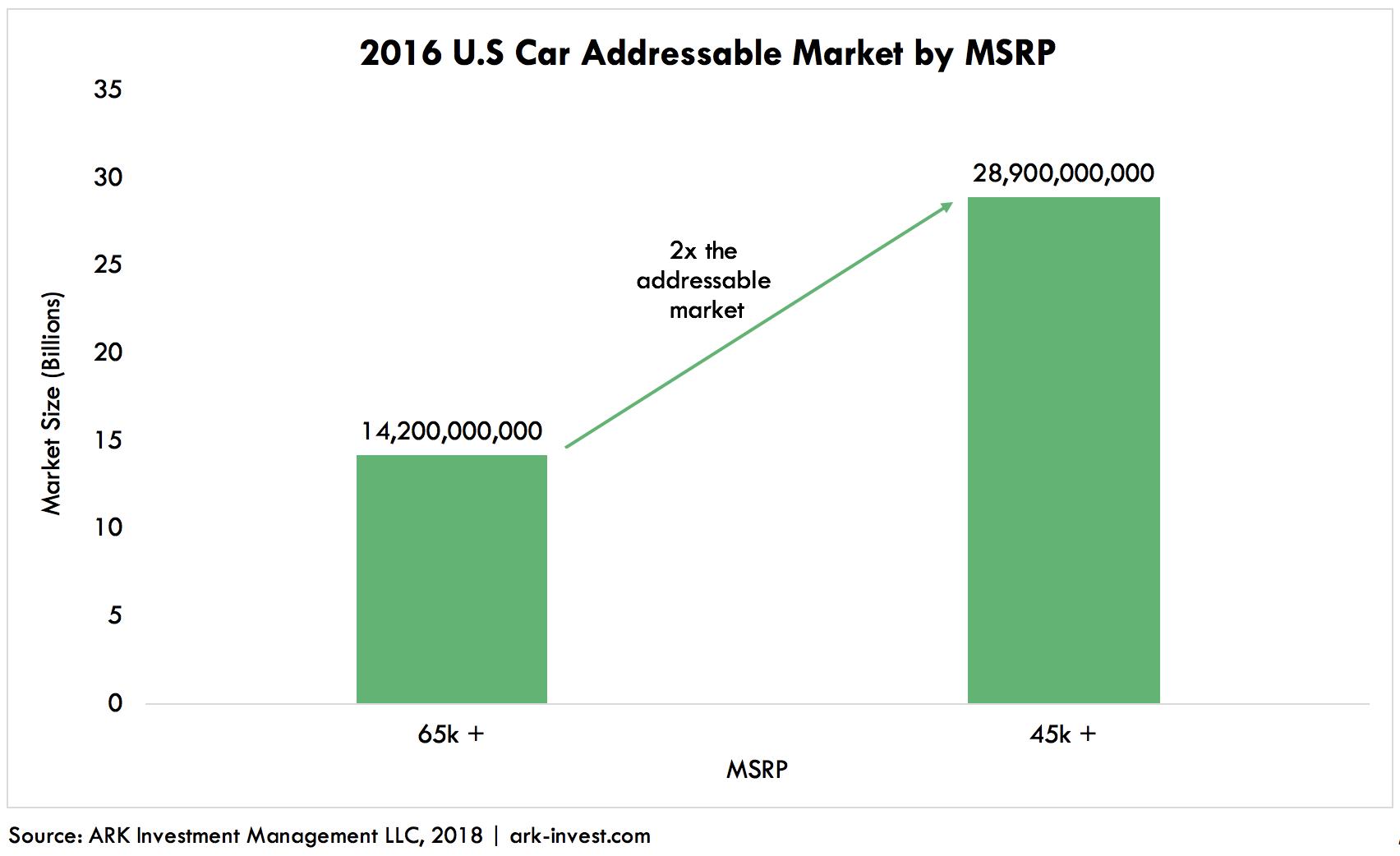 ARK Addressable Market