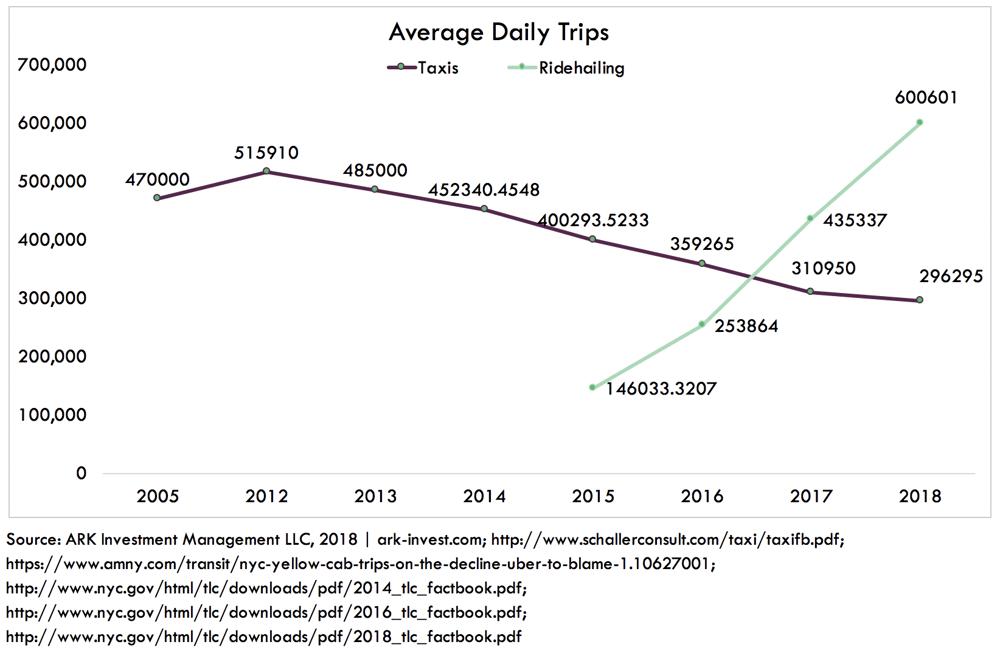 ARK Average Daily Tios