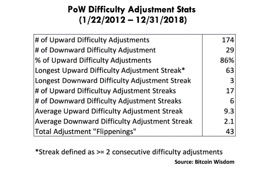 ARK Disrupt 155 PoW Difficulty