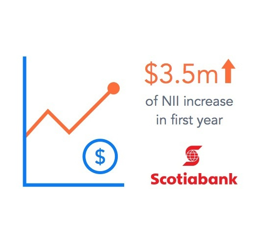 Scotiabank: $3.5M of NII increase in first year