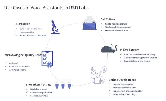 Use Cases Voice Assistants