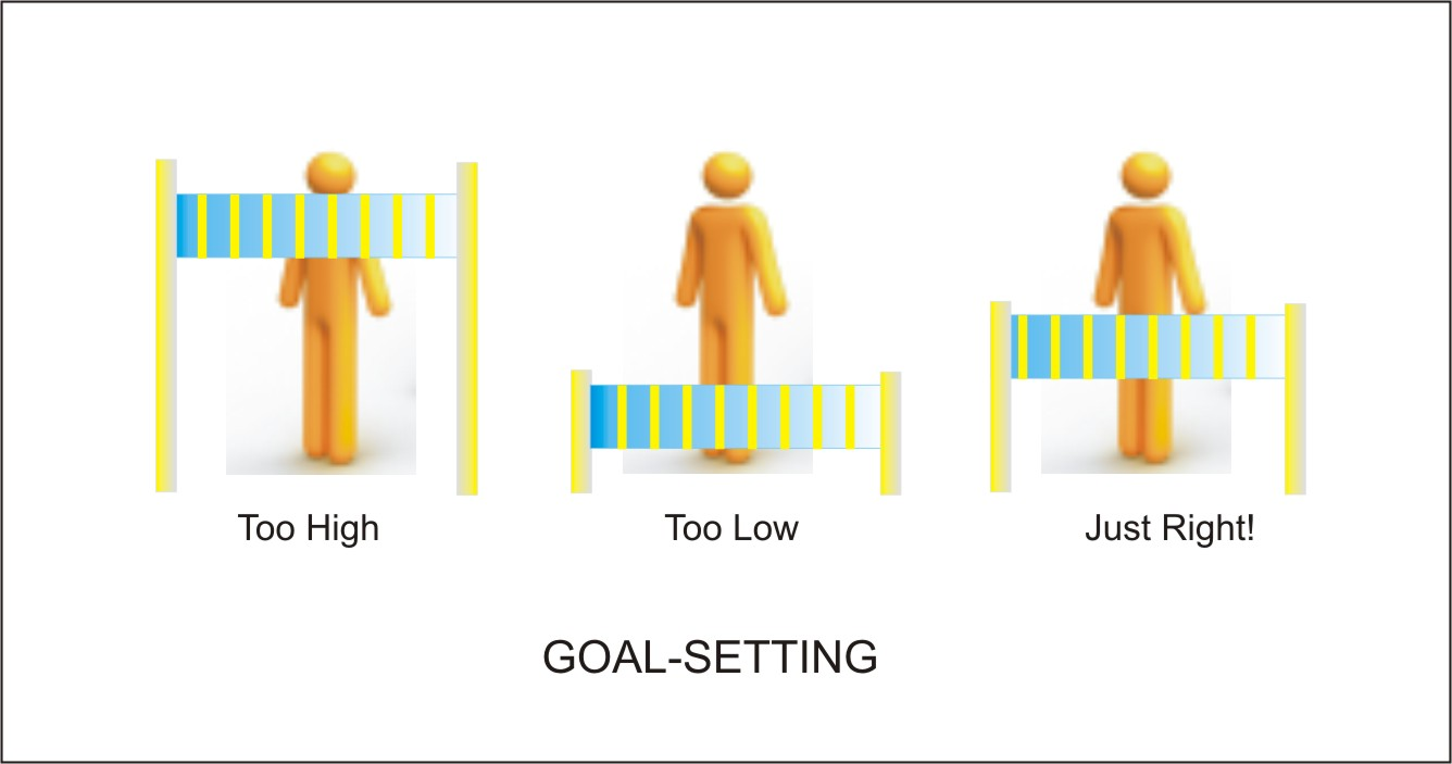 goal setting Your goals will not achieve themselves and will regrettably require your vigorous participation.