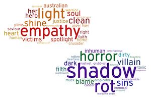 Empathy and shadow word cloud